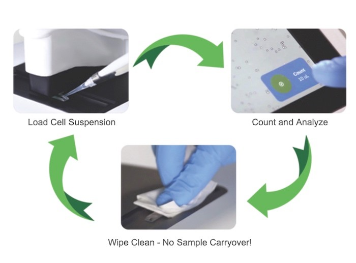 DeNovix CellDrop Automated Cell Counter Procedure
