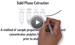 Solid phase extraction diagram