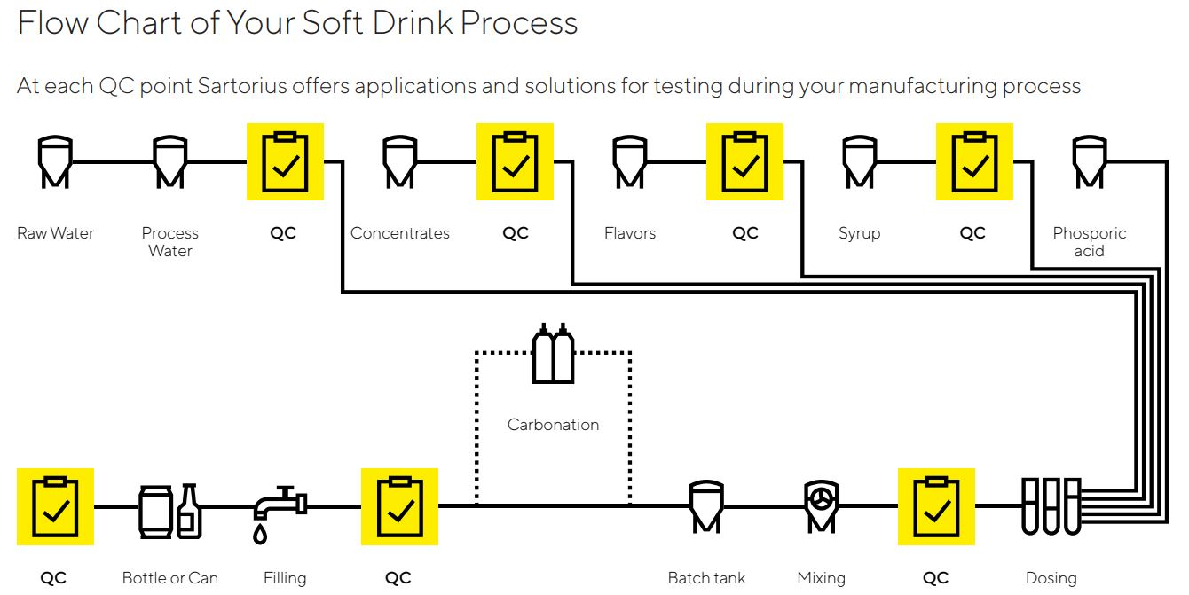 Sartorius soft drink QC flow chart - Coca-Cola - SelectScience interview