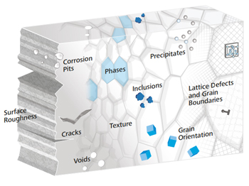 Microstructure of a material for metallography