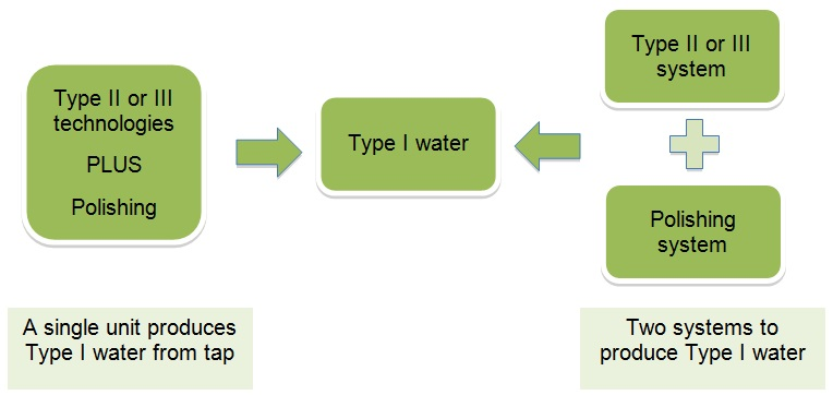Water Purification Image 6