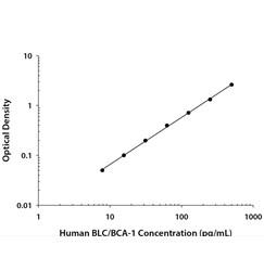 Human CXCL13/BLC/BCA-1 Quantikine ELISA Kit