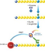 LANCE® TR-FRET Epigenetics Reagents