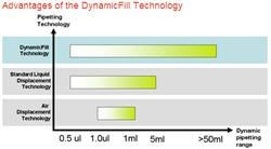 DynamicFill™ Technology