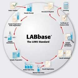 LABbase<sup>®</sup> by Analytik Jena Analytical Instrumentation product image