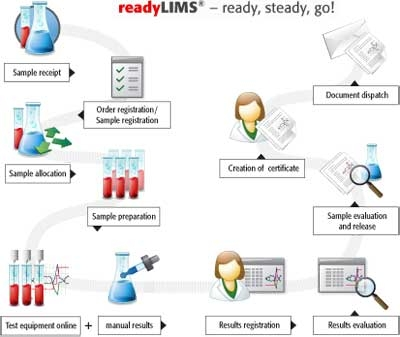 readyLIMS<sup>®</sup> by Analytik Jena Analytical Instrumentation thumbnail