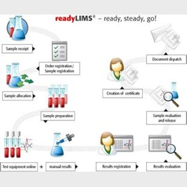 readyLIMS<sup>®</sup> by Analytik Jena Analytical Instrumentation product image