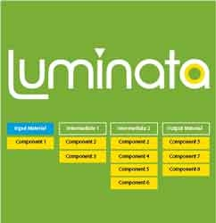 Luminata by Advanced Chemistry Development, Inc.,  (ACD/Labs) thumbnail