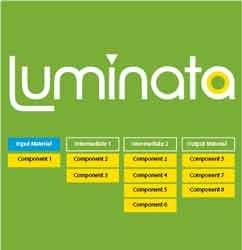 Luminata by Advanced Chemistry Development, Inc.,  (ACD/Labs) product image