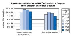 FuGENE 6 Transfection Reagent