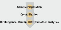 Crystallization Workflow by Symyx product image