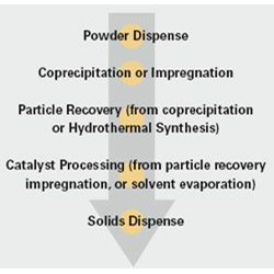 Heterogeneous Catalysis Workflow by Symyx product image
