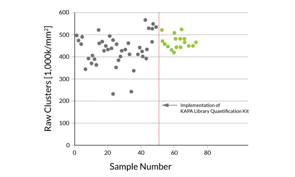 KAPA Library Quantification Kits by Kapa Biosystems, Inc. thumbnail