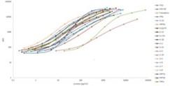 MILLIPLEX® MAP 384-well Human High Sensitivity T Cell Panel - Immunology Multiplex Assay