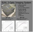 EUV optics