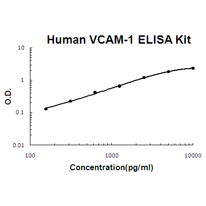 Human VCAM-1 PicoKine ELISA Kit by Boster Bio thumbnail