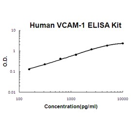 Human VCAM-1 PicoKine ELISA Kit by Boster Bio product image