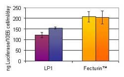 Fecturin™ A new transfection reagent for recombinant protein production in serum free synthetic media